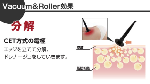 Vacuum&Roller効果